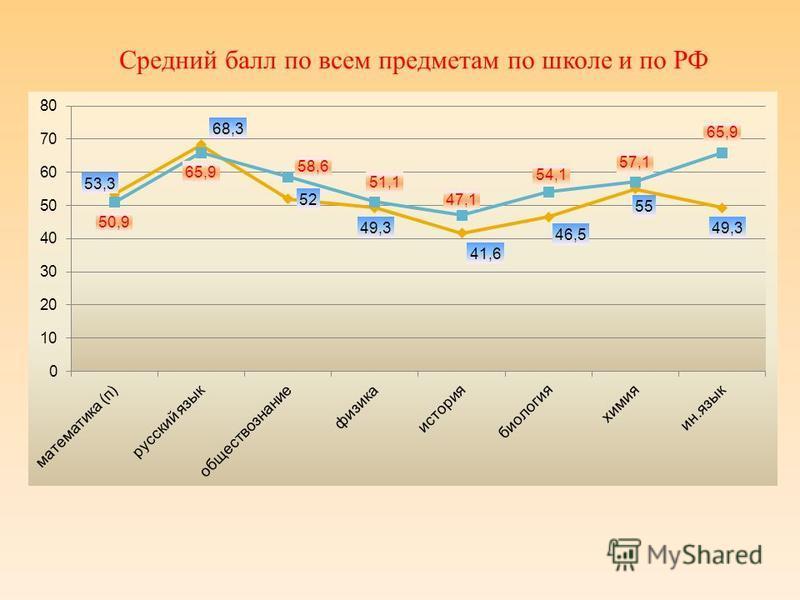 Средний балл по всем предметам по школе и по РФ