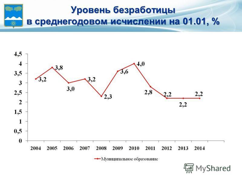 Уровень безработицы в среднегодовом исчислении на 01.01, %