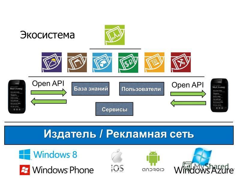 Экосистема База знаний Сервисы Сервисы Пользователи Open API Издатель / Рекламная сеть