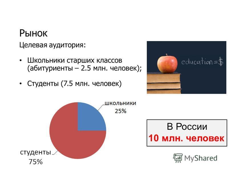 Рынок В России 10 млн. человек Целевая аудитория: Школьники старших классов (абитуриенты – 2.5 млн. человек); Студенты (7.5 млн. человек)