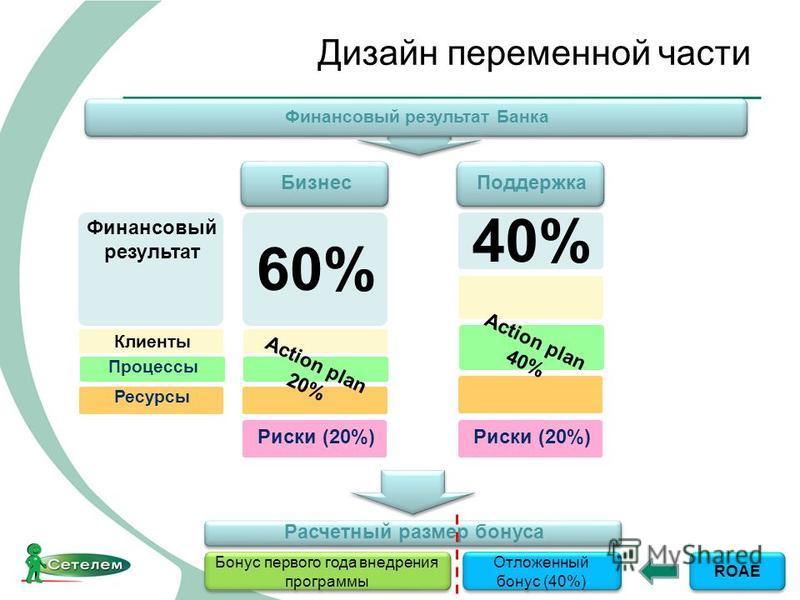 Дизайн переменной части 60% Бизнес Поддержка Ресурсы Клиенты Финансовый результат Процессы Action plan 20% 40% Action plan 40% Расчетный размер бонуса Бонус первого года внедрения программы Отложенный бонус (40%) Риски (20%) Финансовый результат Банк