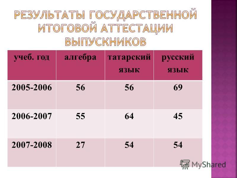 учеб. год алгебра татарский язык русский язык 2005-200656 69 2006-2007556445 2007-20082754