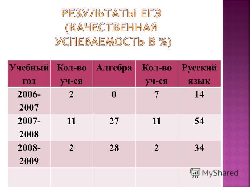 Учебный год Кол-во уч-ся Алгебра Кол-во уч-ся Русский язык 2006- 2007 20714 2007- 2008 11271154 2008- 2009 228234