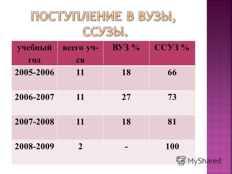учебный год всего уч- ся ВУЗ %ССУЗ % 2005-2006111866 2006-2007112773 2007-2008111881 2008-20092-100