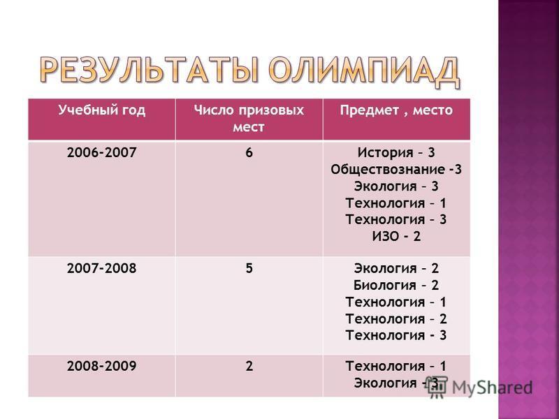 Учебный год Число призовых мест Предмет, место 2006-20076История – 3 Обществознание -3 Экология – 3 Технология – 1 Технология – 3 ИЗО - 2 2007-20085Экология – 2 Биология – 2 Технология – 1 Технология – 2 Технология - 3 2008-20092Технология – 1 Эколог