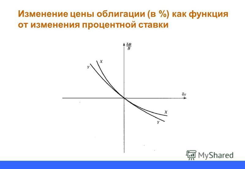 Изменение цены облигации (в %) как функция от изменения процентной ставки