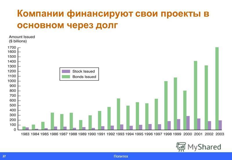 Политех 27 Компании финансируют свои проекты в основном через долг