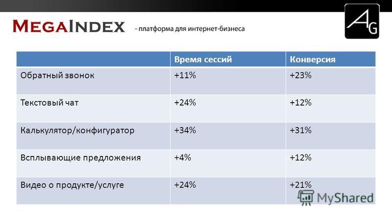 Время сессий Конверсия Обратный звонок+11%+23% Текстовый чат+24%+12% Калькулятор/конфигуратор+34%+31% Всплывающие предложения+4%+12% Видео о продукте/услуге+24%+21%