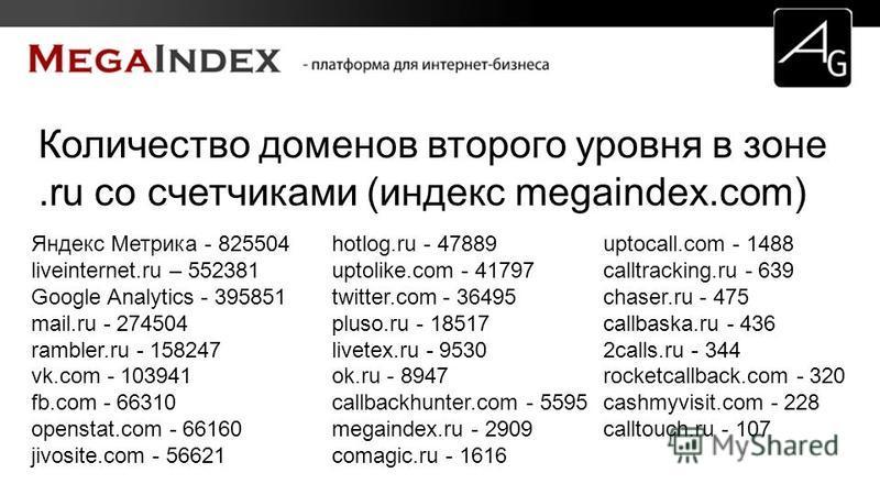 Количество доменов второго уровня в зоне.ru со счетчиками (индекс megaindex.com) Яндекс Метрика - 825504 liveinternet.ru – 552381 Google Analytics - 395851 mail.ru - 274504 rambler.ru - 158247 vk.com - 103941 fb.com - 66310 openstat.com - 66160 jivos