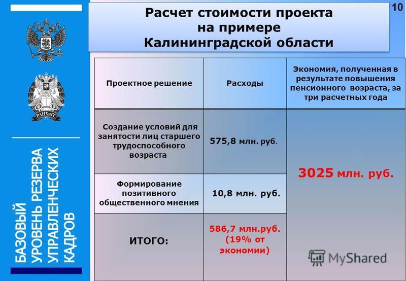 Расчет стоимости проекта на примере Калининградской области Расчет стоимости проекта на примере Калининградской области Проектное решение Расходы Экономия, полученная в результате повышения пенсионного возраста, за три расчетных года Создание условий