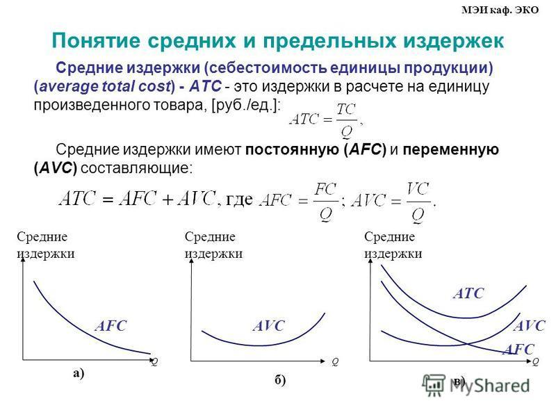 Понятие средних и предельных издержек Средние издержки (себестоимость единицы продукции) (average total cost) ATC это издержки в расчете на единицу произведенного товара, [руб./ед.]: Средние издержки имеют постоянную (AFC) и переменную (AVC) составля