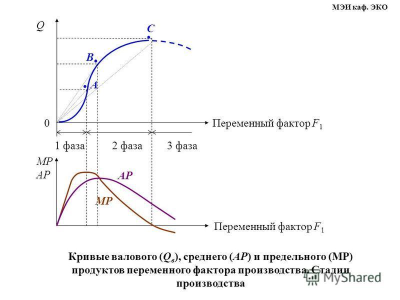 Q Переменный фактор F 1 1 фаза 2 фаза 3 фаза 0 C B A AP MP Кривые валового (Q в ), среднего (AP) и предельного (MP) продуктов переменного фактора производства. Стадии производства MP AP Переменный фактор F 1 МЭИ каф. ЭКО