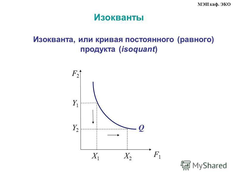 Изокванты Изокванта, или кривая постоянного (равного) продукта (isoquant) МЭИ каф. ЭКО F2F2 F1F1 X1X1 Q X2X2 Y2Y2 Y1Y1
