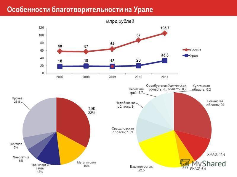 Особенности благотворительности на Урале