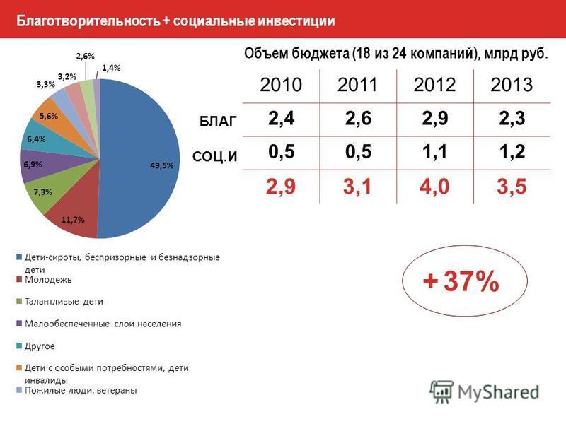 Благотворительность + социальные инвестиции 2010201120122013 2,42,62,92,3 0,5 1,11,2 2,93,14,03,5 Объем бюджета (18 из 24 компаний), млрд руб. БЛАГ СОЦ.И + 37%
