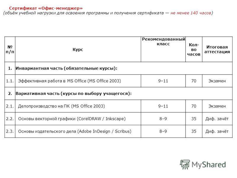 п/п Курс Рекомендованный класс Кол- во часов Итоговая аттестация 1. Инвариантная часть (обязательные курсы): 1.1. Эффективная работа в MS Office (MS Office 2003)9–1170Экзамен 2. Вариативная часть (курсы по выбору учащегося): 2.1. Делопроизводство на
