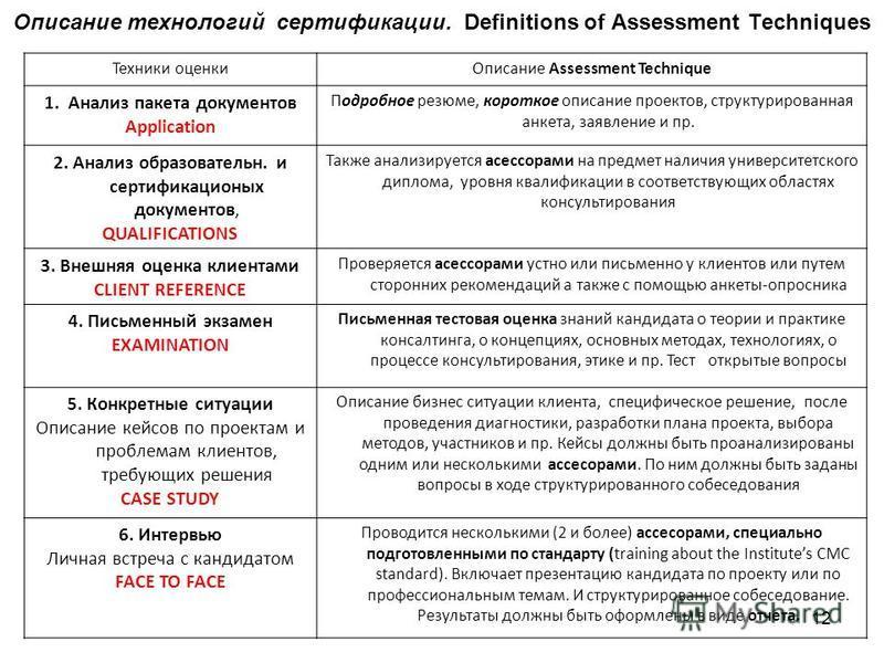 Описание технологий сертификации. Definitions of Assessment Techniques Техники оценки Описание Assessment Technique 1. Анализ пакета документов Application Подробное резюме, короткое описание проектов, структурированная анкета, заявление и пр. 2. Ана