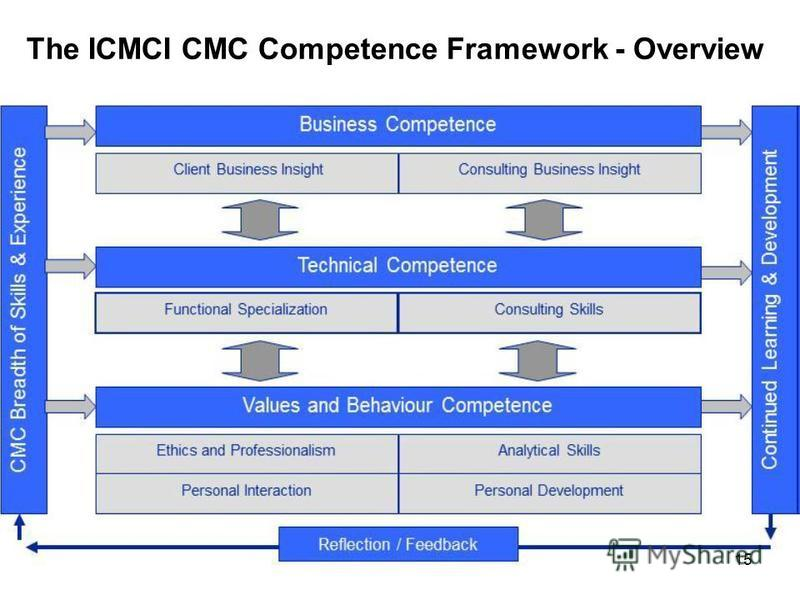 The ICMCI CMC Competence Framework - Overview 15
