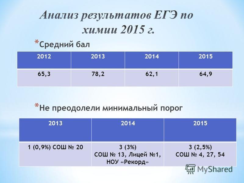 2012201320142015 65,378,262,164,9 201320142015 1 (0,9%) СОШ 203 (3%) СОШ 13, Лицей 1, НОУ «Рекорд» 3 (2,5%) СОШ 4, 27, 54