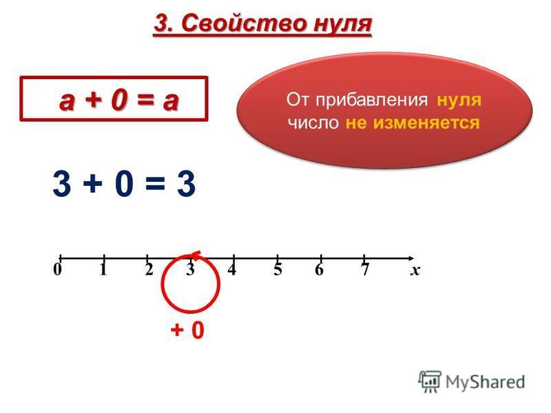 0 1 2 3 4 5 6 7 х + 0 3 + 0 = 3 От прибавления нуля число не изменяется а + 0 = а а + 0 = а 3. Свойство нуля