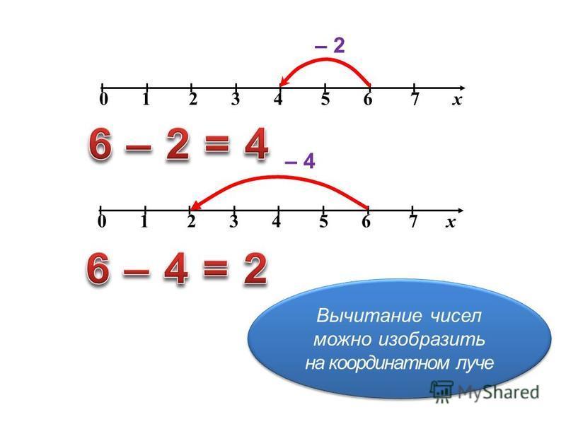 0 1 2 3 4 5 6 7 х – 2 0 1 2 3 4 5 6 7 х – 4 Вычитание чисел можно изобразить на координатном луче Вычитание чисел можно изобразить на координатном луче