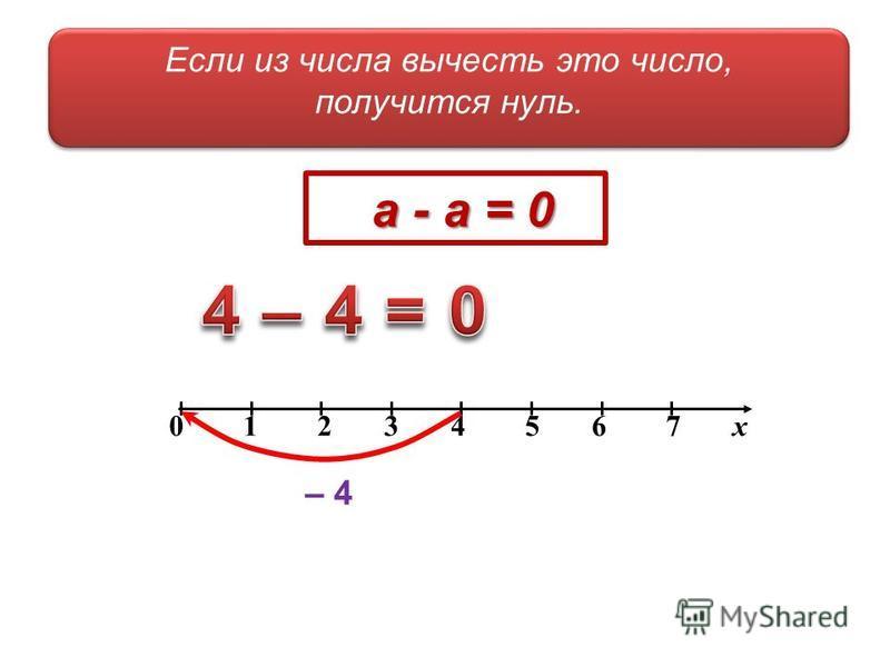 Если из числа вычесть это число, получится нуль. Если из числа вычесть это число, получится нуль. 0 1 2 3 4 5 6 7 х – 4 а - а = 0 а - а = 0