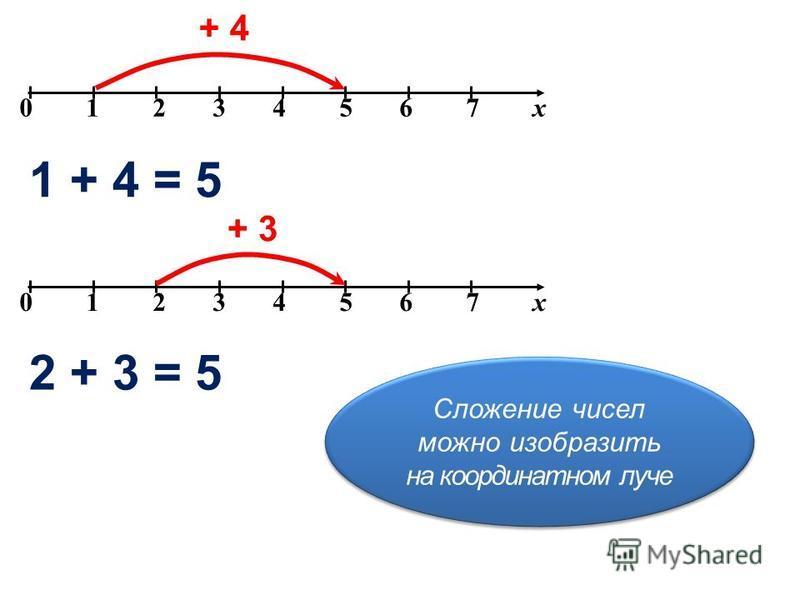 0 1 2 3 4 5 6 7 х Сложение чисел можно изобразить на координатном луче Сложение чисел можно изобразить на координатном луче + 4 1 + 4 = 5 0 1 2 3 4 5 6 7 х + 3 2 + 3 = 5