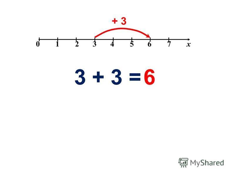 0 1 2 3 4 5 6 7 х + 3 3 + 3 =6