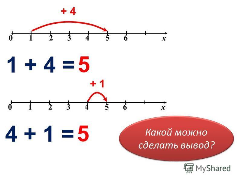 0 1 2 3 4 5 6 х + 4 1 + 4 = 5 0 1 2 3 4 5 6 х + 1 4 + 1 = 5 Какой можно сделать вывод?