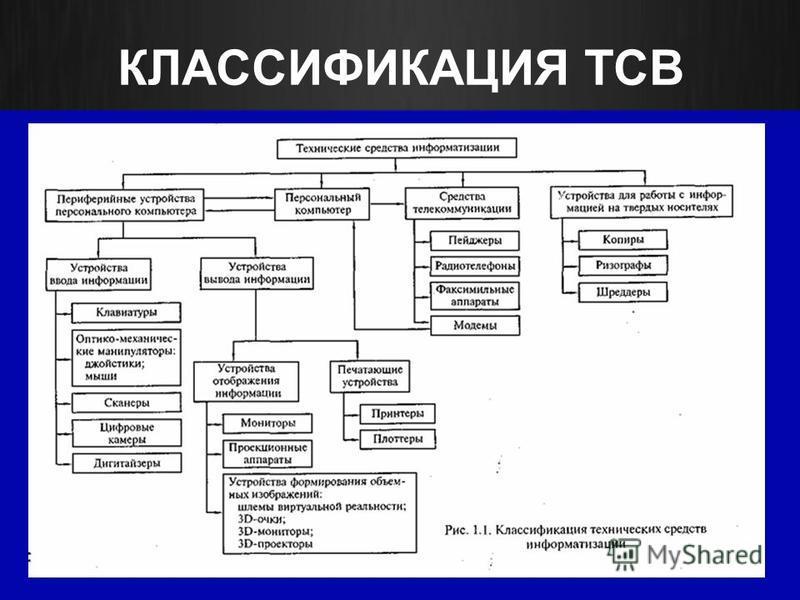 КЛАССИФИКАЦИЯ ТСВ 7