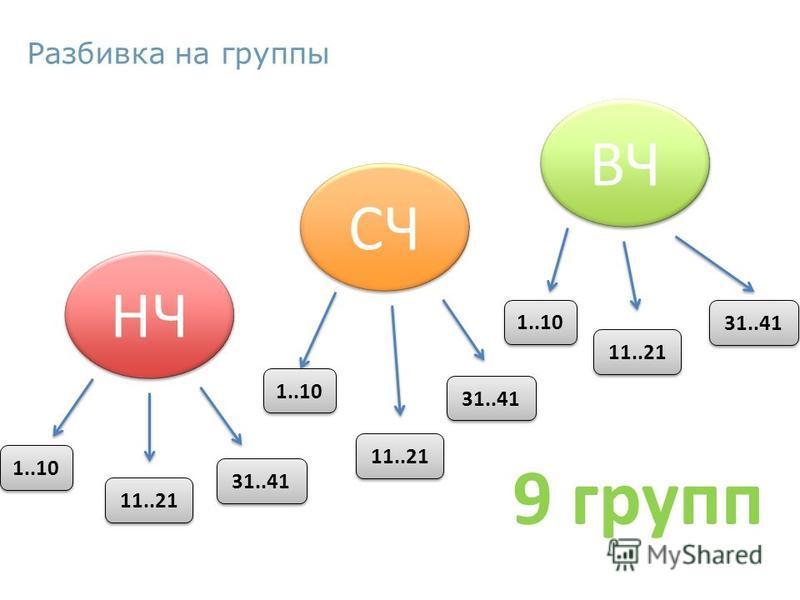 ВЧ СЧ НЧ 1..10 11..21 31..41 1..10 11..21 31..41 1..10 11..21 31..41 9 групп