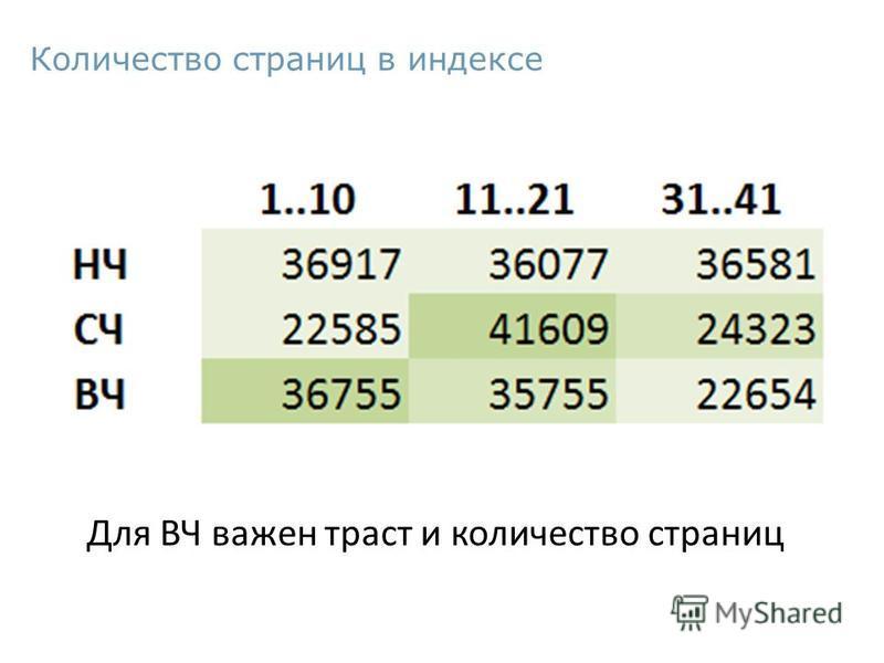 Количество страниц в индексе Для ВЧ важен траст и количество страниц