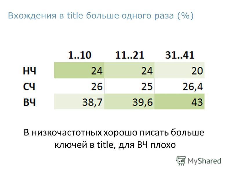 Вхождения в title больше одного раза (%) В низкочастотных хорошо писать больше ключей в title, для ВЧ плохо
