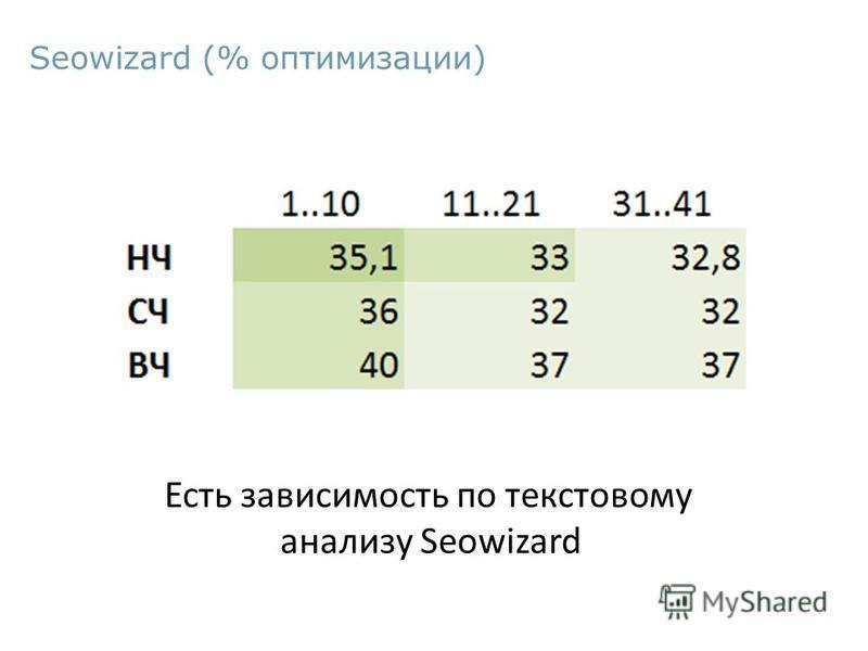 Seowizard (% оптимизации) Есть зависимость по текстовому анализу Seowizard