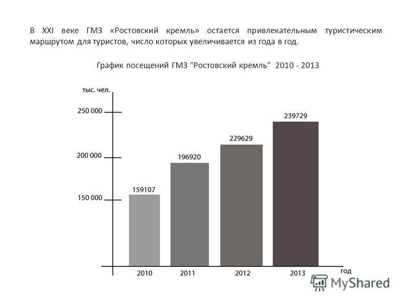 В XXI веке ГМЗ «Ростовский кремль» остается привлекательным туристическим маршрутом для туристов, число которых увеличивается из года в год. График посещений ГМЗ Ростовский кремль 2010 - 2013