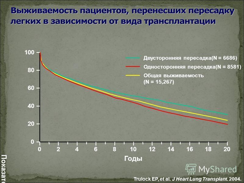 Trulock EP, et al. J Heart Lung Transplant. 2004. 0 20 40 60 80 100 Показатель выживаемости (%) 02468101214161820 Годы Двусторонняя пересадка(N = 6686) Односторонняя пересадка(N = 8581) Общая выживаемость (N = 15,267)