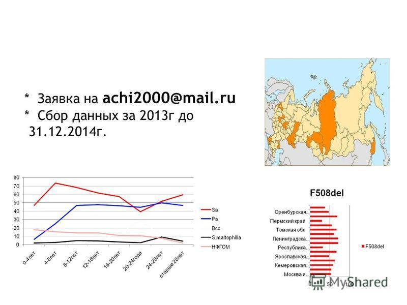РЕГИСТР БОЛЬНЫХ МУКОВИСЦИДОЗОМ В РОССИИ: * Заявка на achi2000@mail.ru * Cбор данных за 2013 г до 31.12.2014 г.