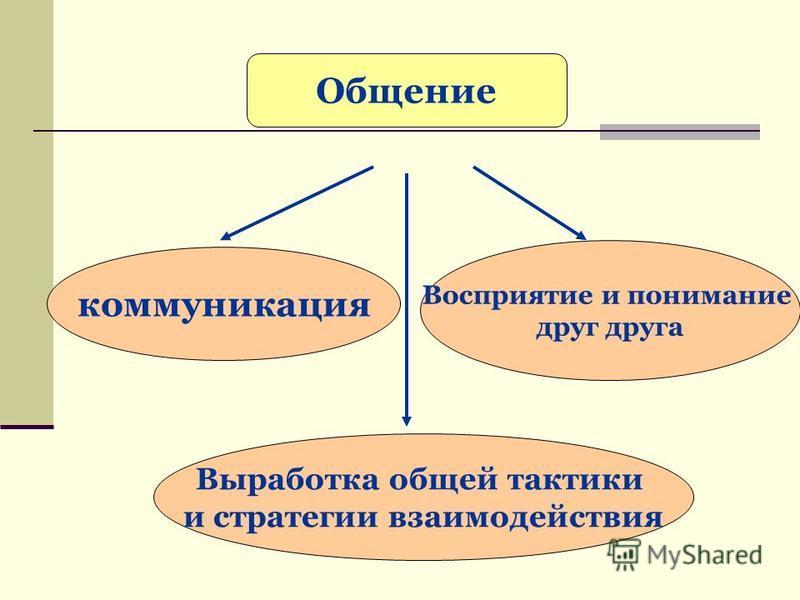 коммуникация Выработка общей тактики и стратегии взаимодействия Восприятие и понимание друг друга Общение