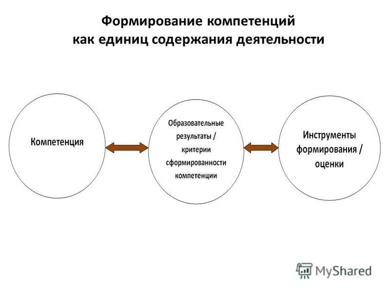 Формирование компетенций как единиц содержания деятельности