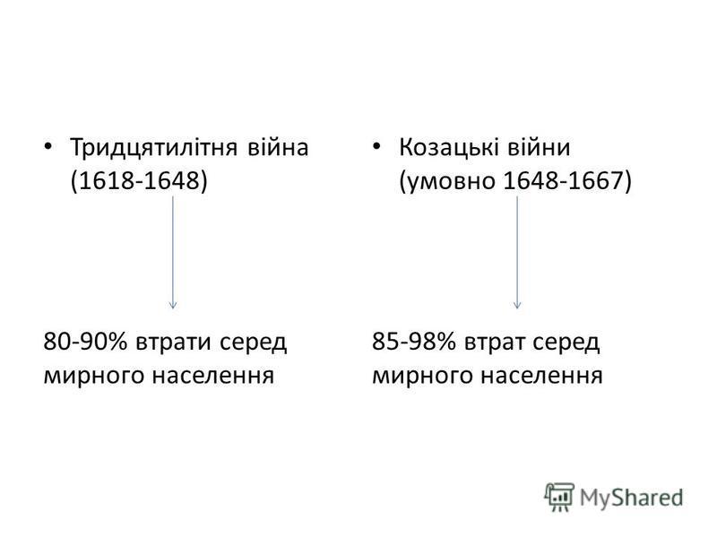 Тридцятилітня війна (1618-1648) 80-90% втрати серед мирного населения Козацькі війни (умовно 1648-1667) 85-98% втрат серед мирного населения