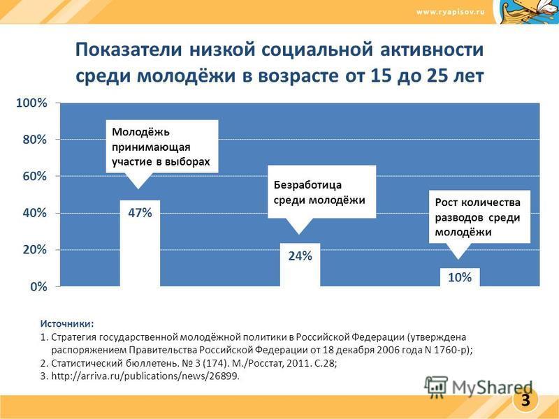 Показатели низкой социальной активности среди молодёжи в возрасте от 15 до 25 лет Источники: 1. Стратегия государственной молодёжной политики в Российской Федерации (утверждена распоряжением Правительства Российской Федерации от 18 декабря 2006 года