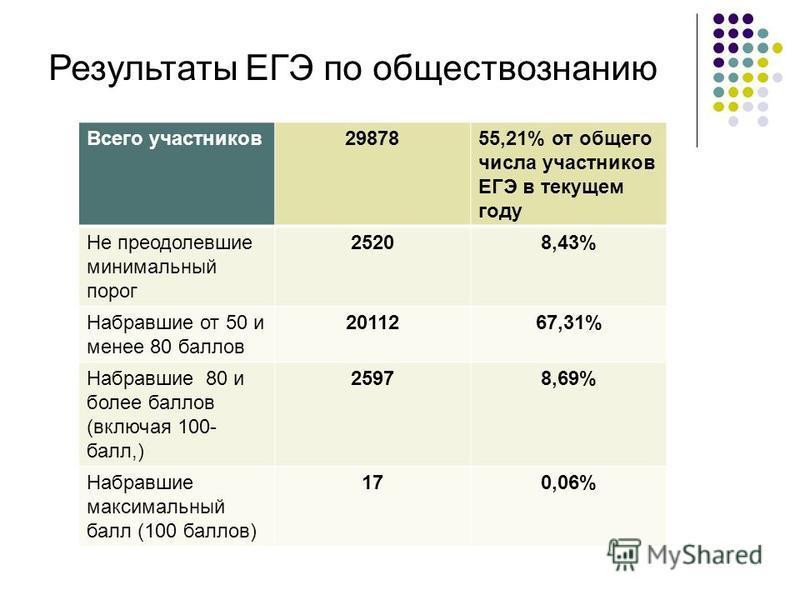 Результаты ЕГЭ по обществознанию Всего участников 2987855,21% от общего числа участников ЕГЭ в текущем году Не преодолевшие минимальный порог 25208,43% Набравшие от 50 и менее 80 баллов 2011267,31% Набравшие 80 и более баллов (включая 100- балл,) 259