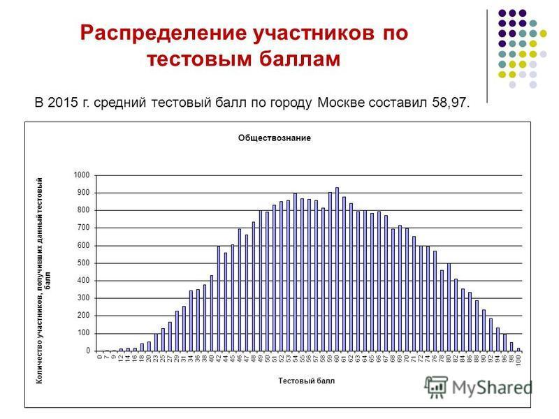 Распределение участников по тестовым баллам В 2015 г. средний тестовый балл по городу Москве составил 58,97.