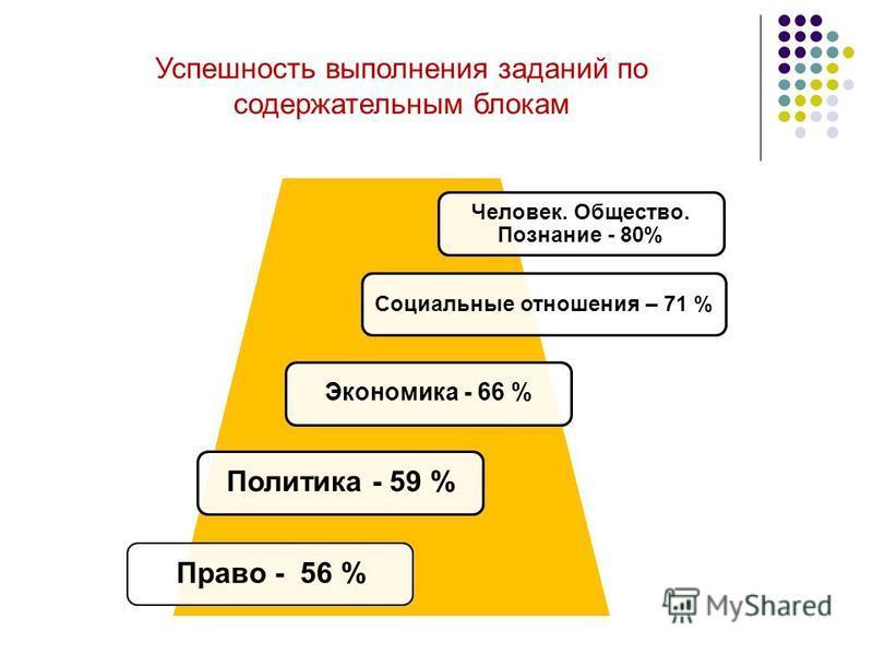 Успешность выполнения заданий по содержательным блокам Человек. Общество. Познание - 80% Социальные отношения – 71 % Экономика - 66 % Политика - 59 %Право - 56 %