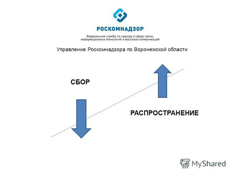 Управление Роскомнадзора по Воронежской области СБОР РАСПРОСТРАНЕНИЕ