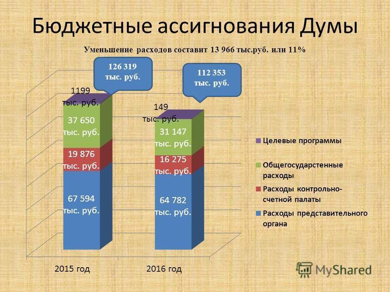 Бюджетные ассигнования Думы