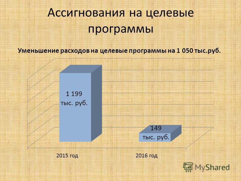 Ассигнования на целевые программы Уменьшение расходов на целевые программы на 1 050 тыс.руб.