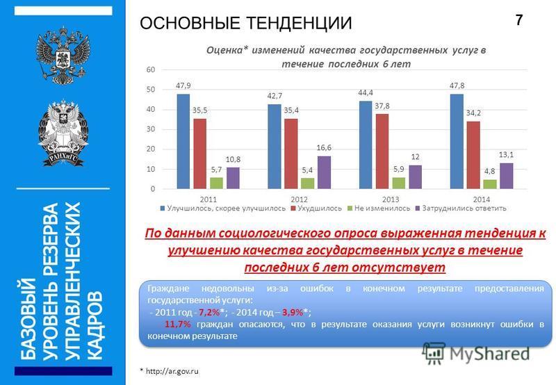 ОСНОВНЫЕ ТЕНДЕНЦИИ * http://ar.gov.ru По данным социологического опроса выраженная тенденция к улучшению качества государственных услуг в течение последних 6 лет отсутствует Граждане недовольны из-за ошибок в конечном результате предоставления госуда