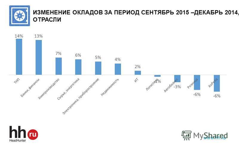www.hh.ru ИЗМЕНЕНИЕ ОКЛАДОВ ЗА ПЕРИОД СЕНТЯБРЬ 2015 –ДЕКАБРЬ 2014, ОТРАСЛИ