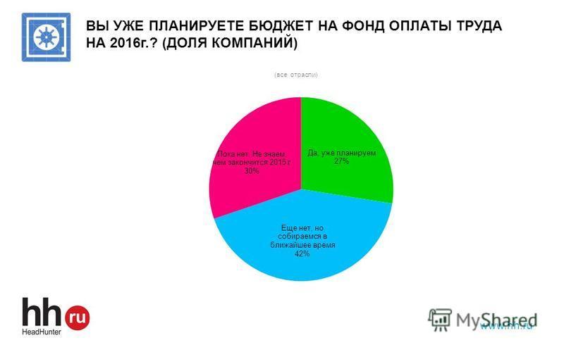 www.hh.ru ВЫ УЖЕ ПЛАНИРУЕТЕ БЮДЖЕТ НА ФОНД ОПЛАТЫ ТРУДА НА 2016 г.? (ДОЛЯ КОМПАНИЙ)
